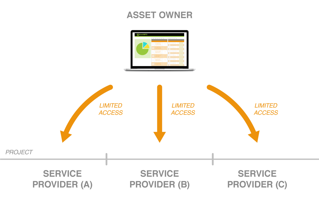 benefit-asset-owner