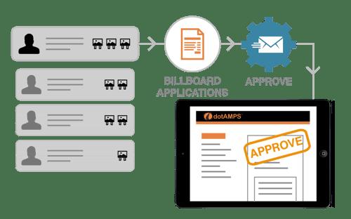 dotamps-billboard-management