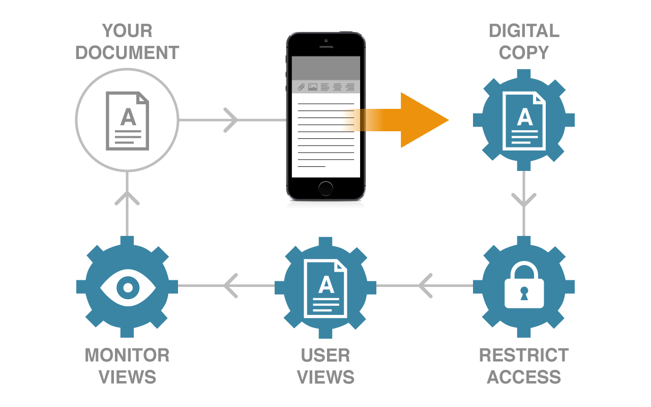 User Access Control and Audit Trail