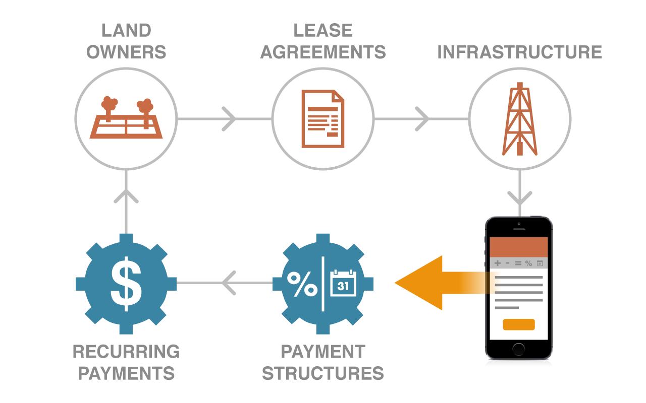 landamps-recurring-payments